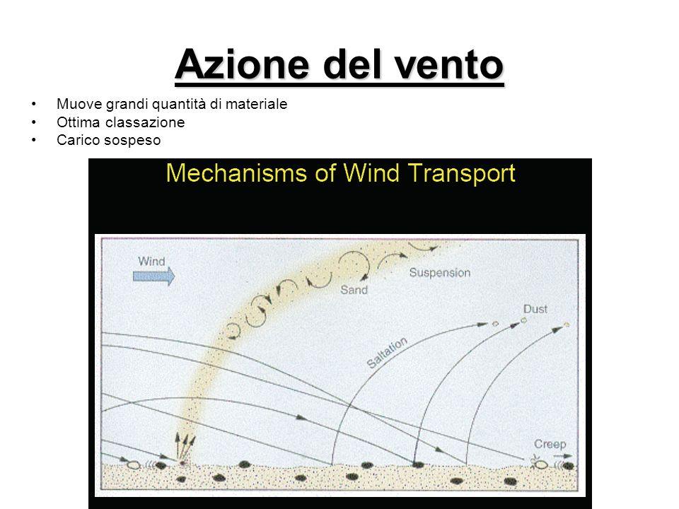 Azione del vento Muove grandi quantità di materiale Ottima classazione