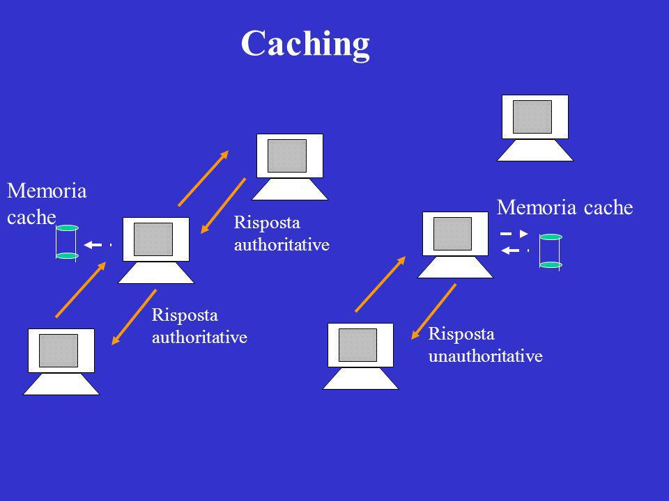 Caching Memoria cache Memoria cache Risposta authoritative Risposta