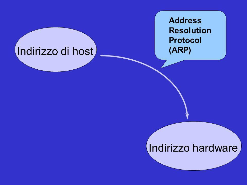 Address Resolution Protocol (ARP) Indirizzo di host Indirizzo hardware