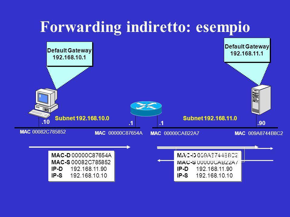 Forwarding indiretto: esempio