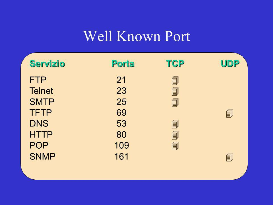Well Known Port Servizio Porta TCP UDP FTP 21 4 Telnet 23 4 SMTP 25 4