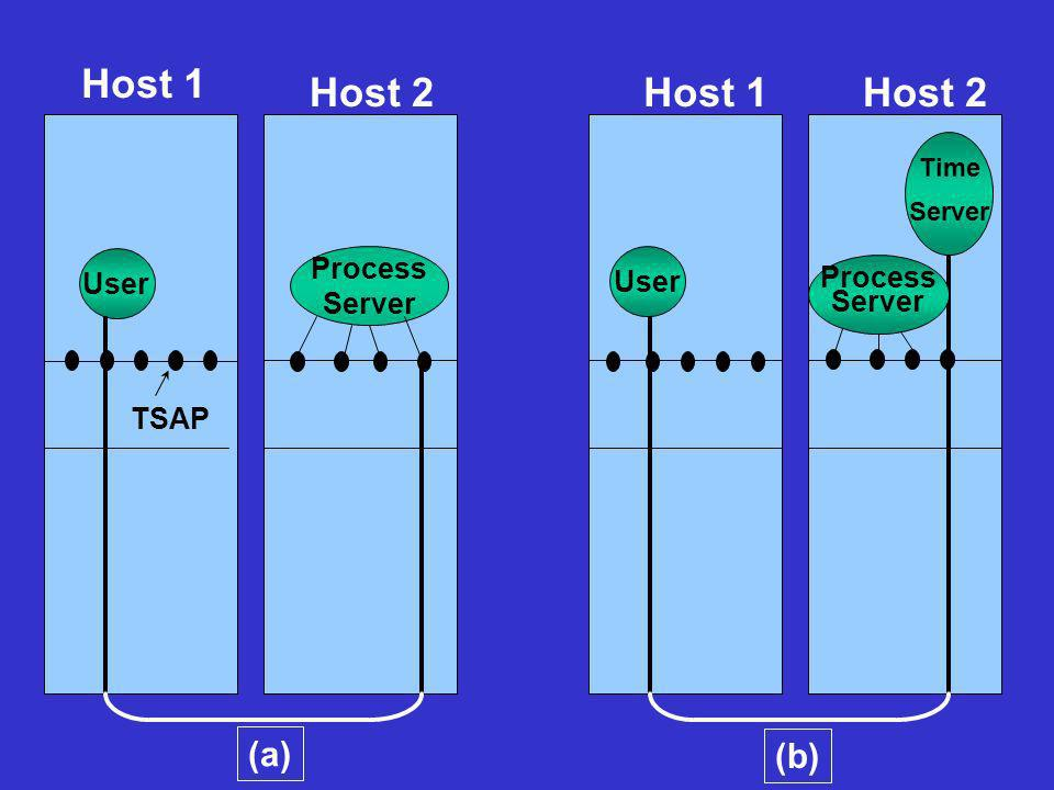 Host 1 Host 2 Host 1 Host 2 (a) (b) Process User User Process Server