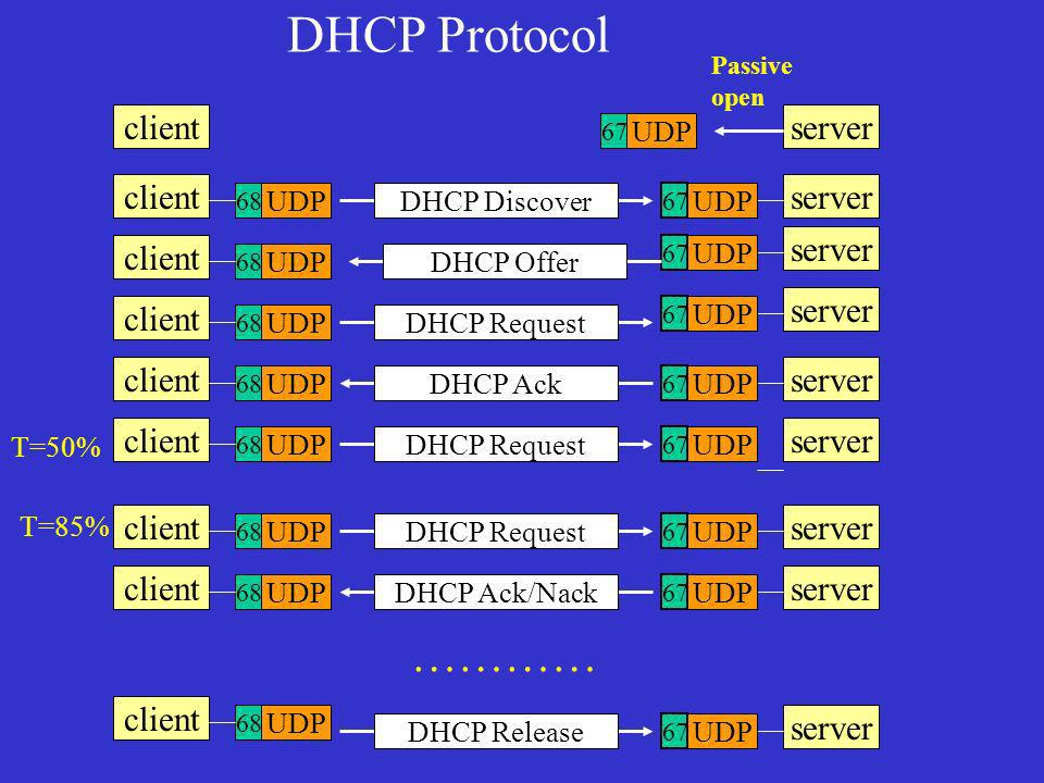 DHCP Protocol ………… client server client server server client server
