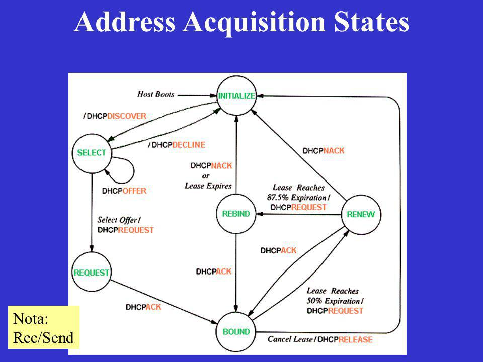 Address Acquisition States