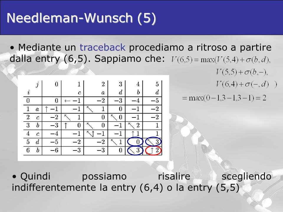 Needleman-Wunsch (5) Mediante un traceback procediamo a ritroso a partire dalla entry (6,5). Sappiamo che: