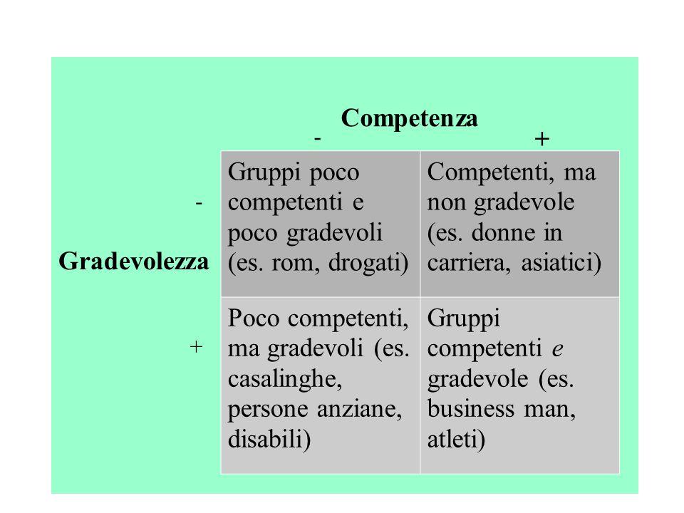 Gruppi poco competenti e poco gradevoli (es. rom, drogati)
