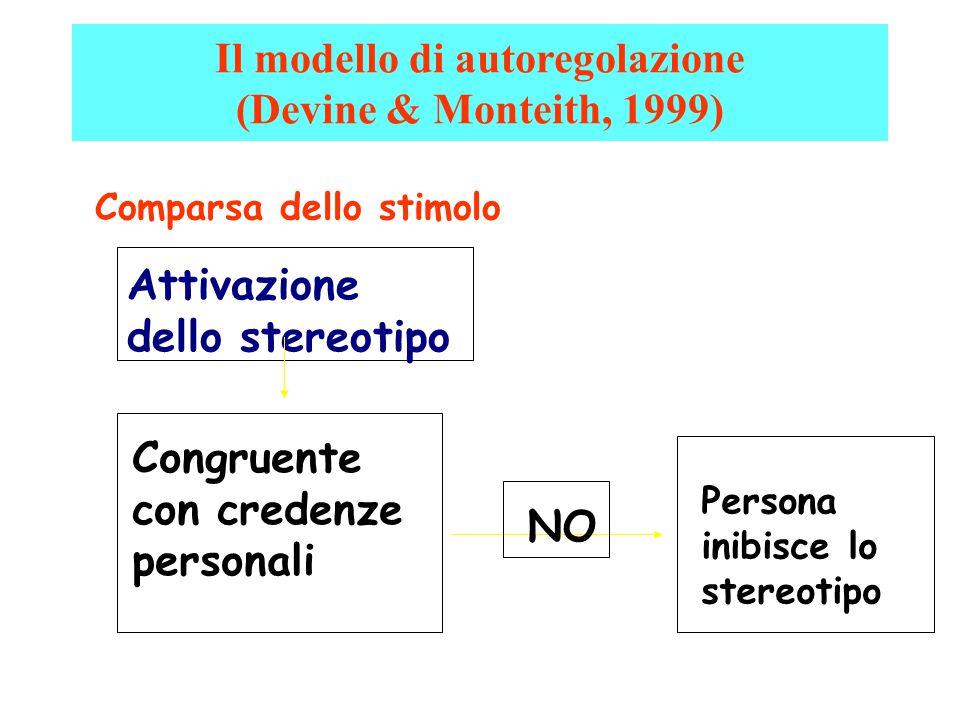 Il modello di autoregolazione