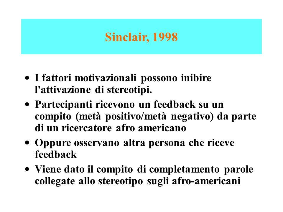 Sinclair, 1998 I fattori motivazionali possono inibire l attivazione di stereotipi.