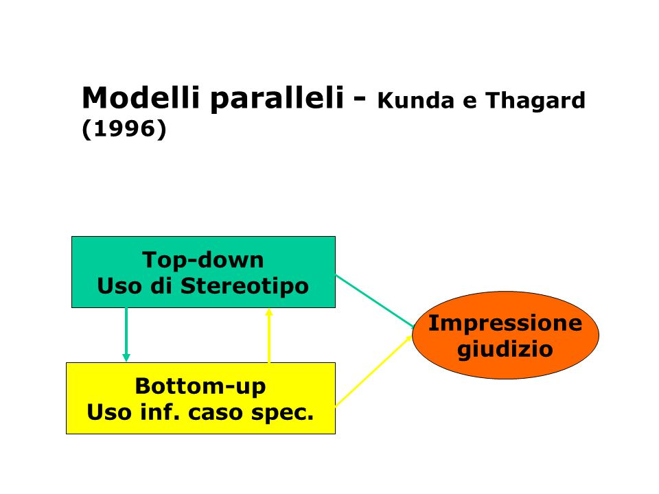 Modelli paralleli - Kunda e Thagard (1996)