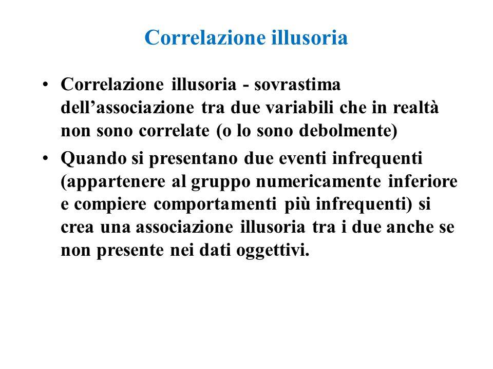 Correlazione illusoria