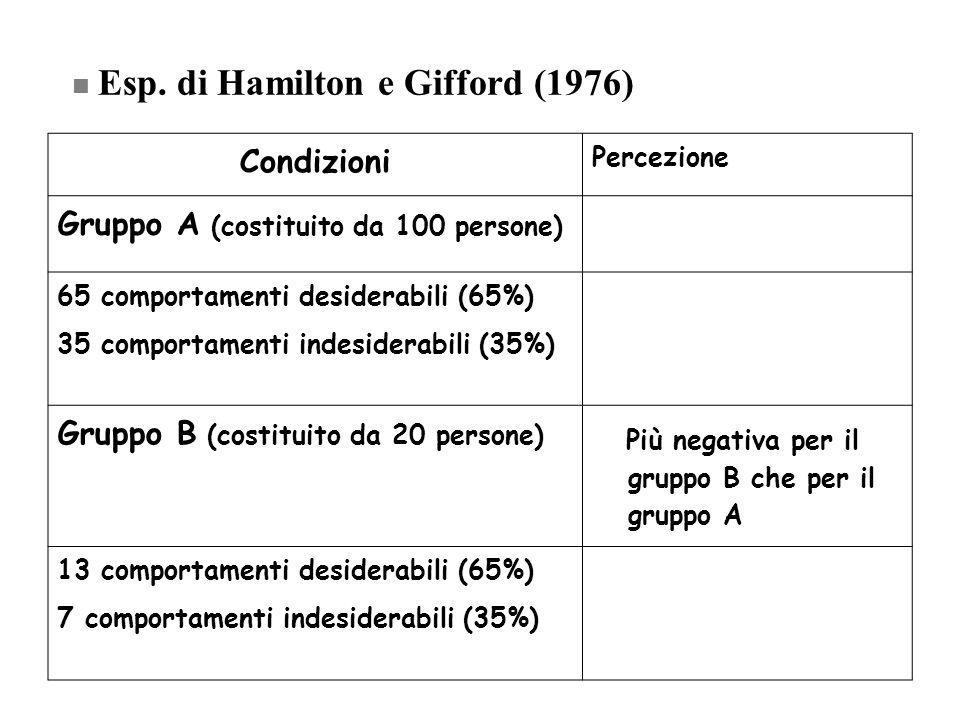 Esp. di Hamilton e Gifford (1976) Condizioni