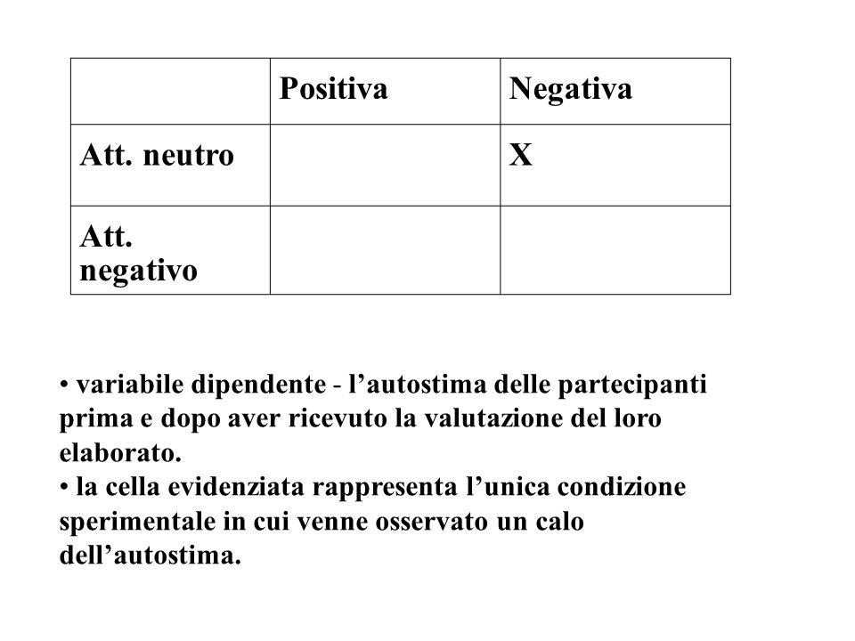 Positiva Negativa Att. neutro X Att. negativo