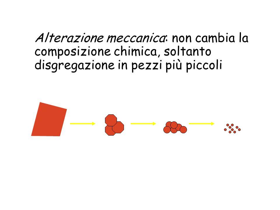Alterazione meccanica: non cambia la composizione chimica, soltanto disgregazione in pezzi più piccoli
