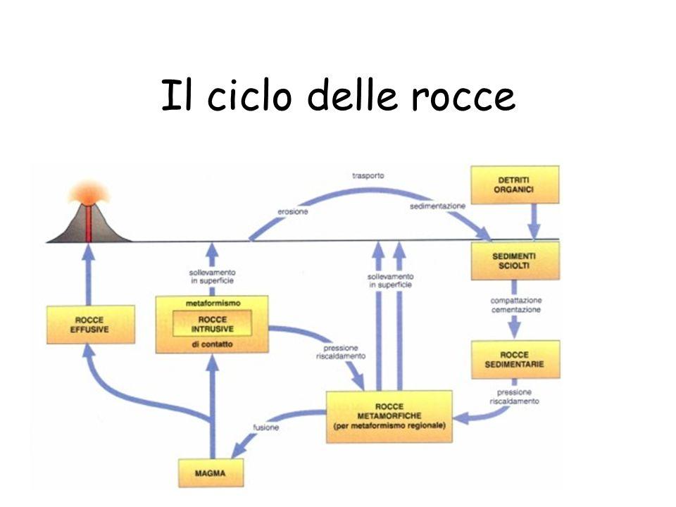 Il ciclo delle rocce 3