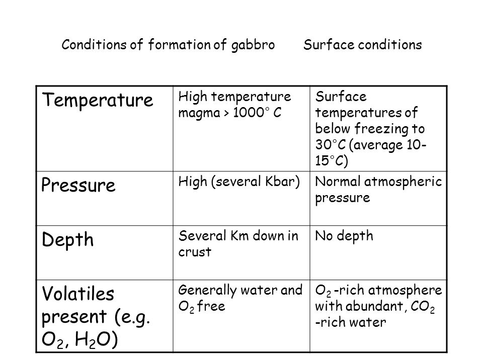 Conditions of formation of gabbro Surface conditions