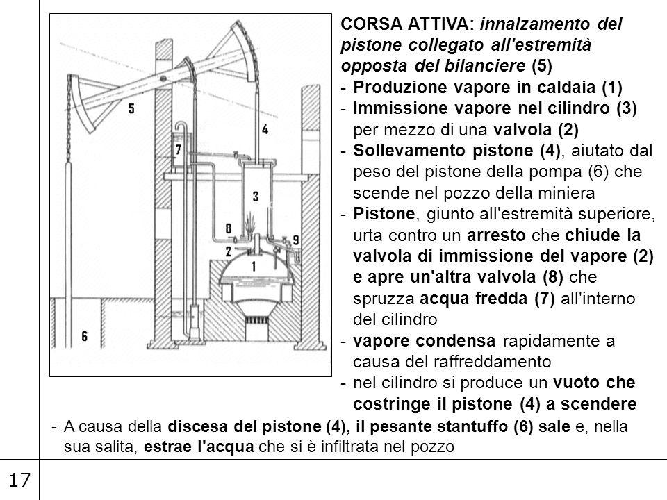 17 CORSA ATTIVA: innalzamento del pistone collegato all estremità