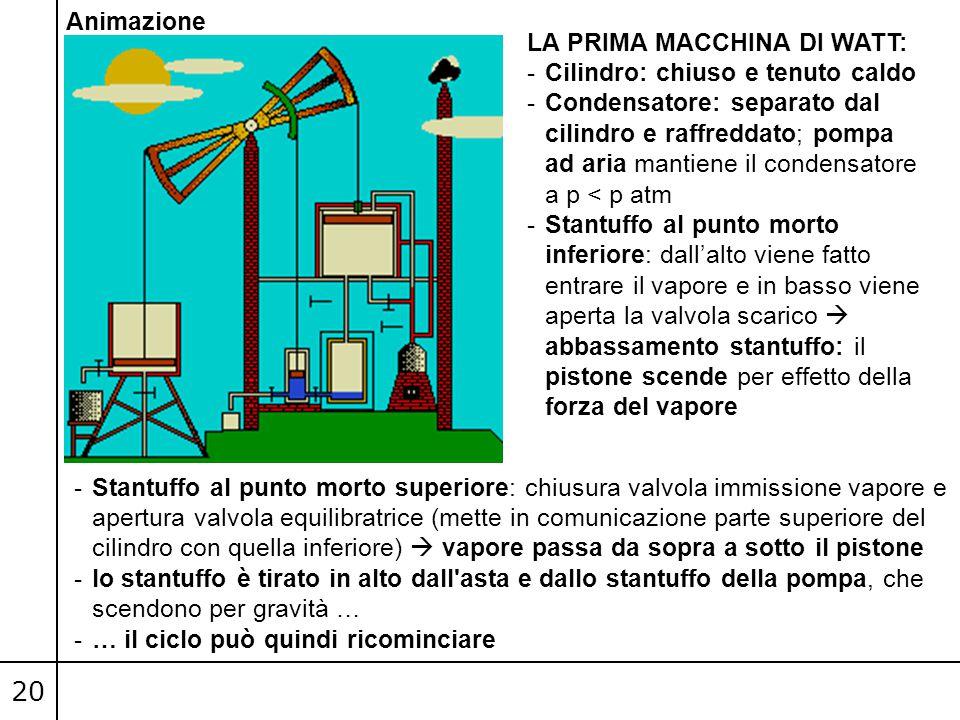 20 Animazione LA PRIMA MACCHINA DI WATT: