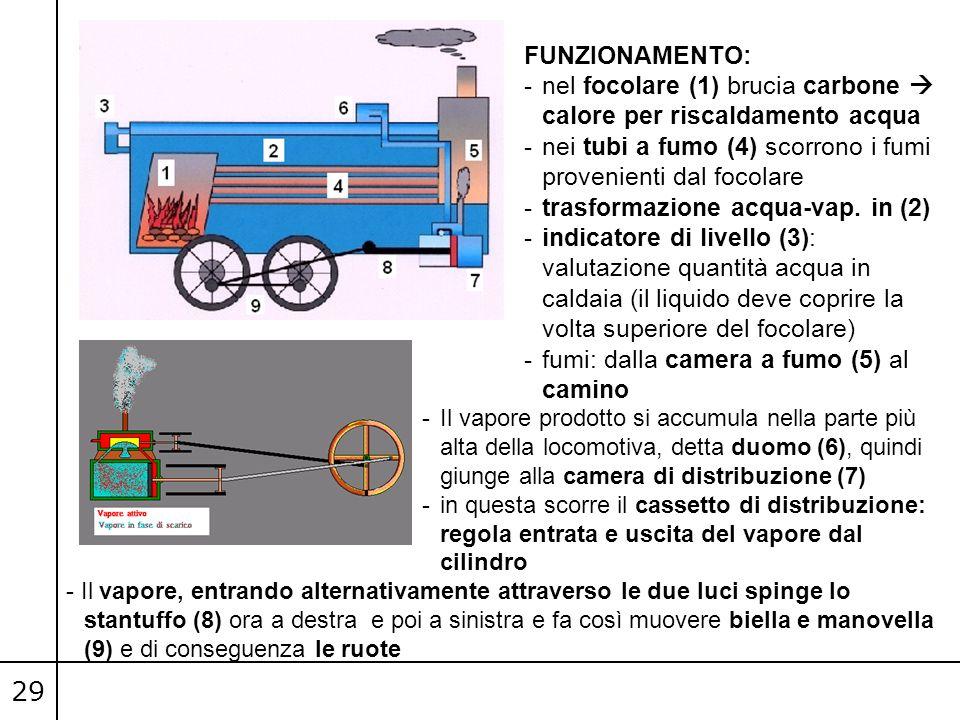 FUNZIONAMENTO: nel focolare (1) brucia carbone  calore per riscaldamento acqua. nei tubi a fumo (4) scorrono i fumi provenienti dal focolare.