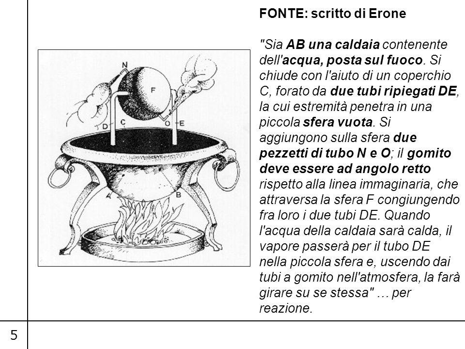 FONTE: scritto di Erone