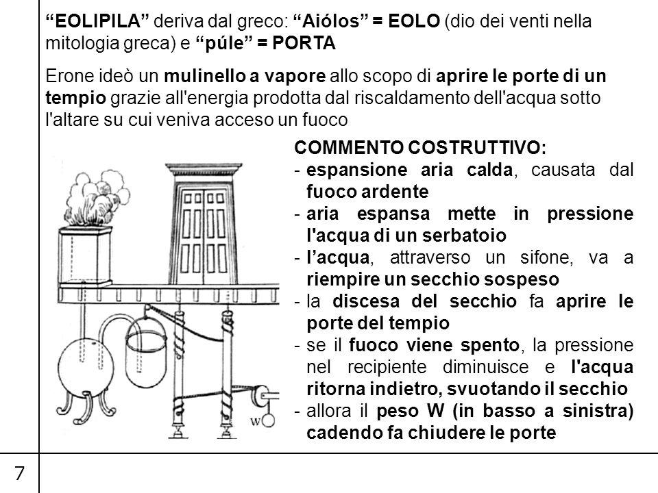 EOLIPILA deriva dal greco: Aiólos = EOLO (dio dei venti nella mitologia greca) e púle = PORTA