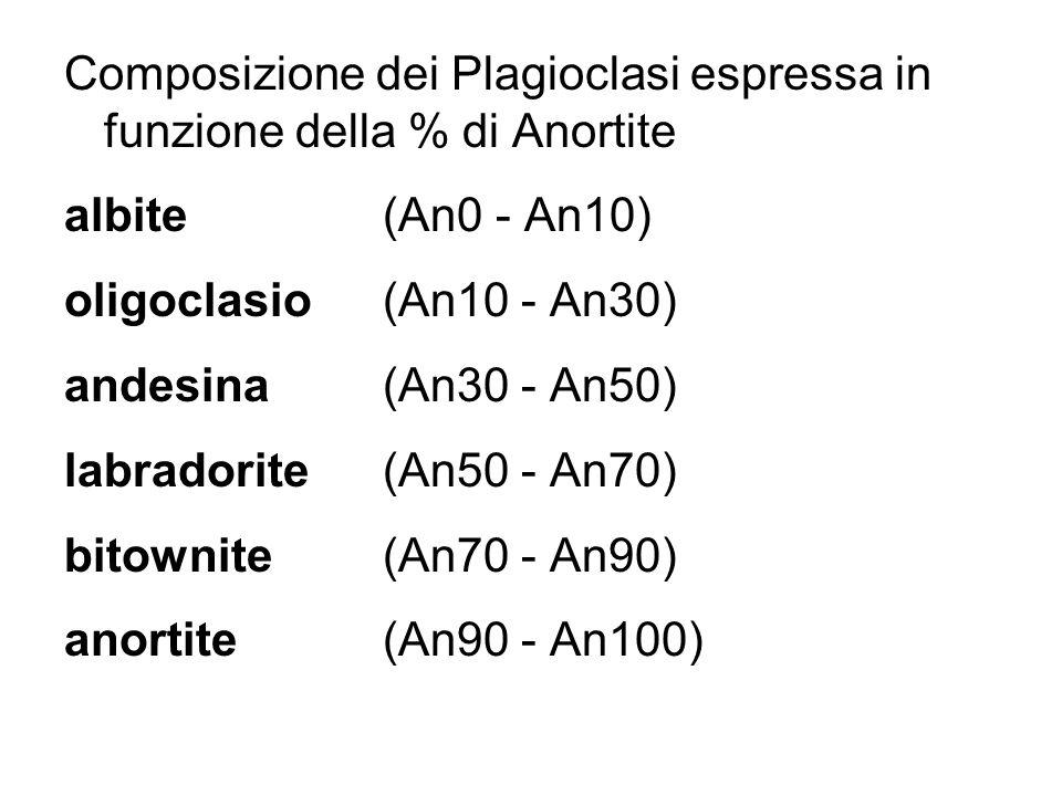 Composizione dei Plagioclasi espressa in funzione della % di Anortite
