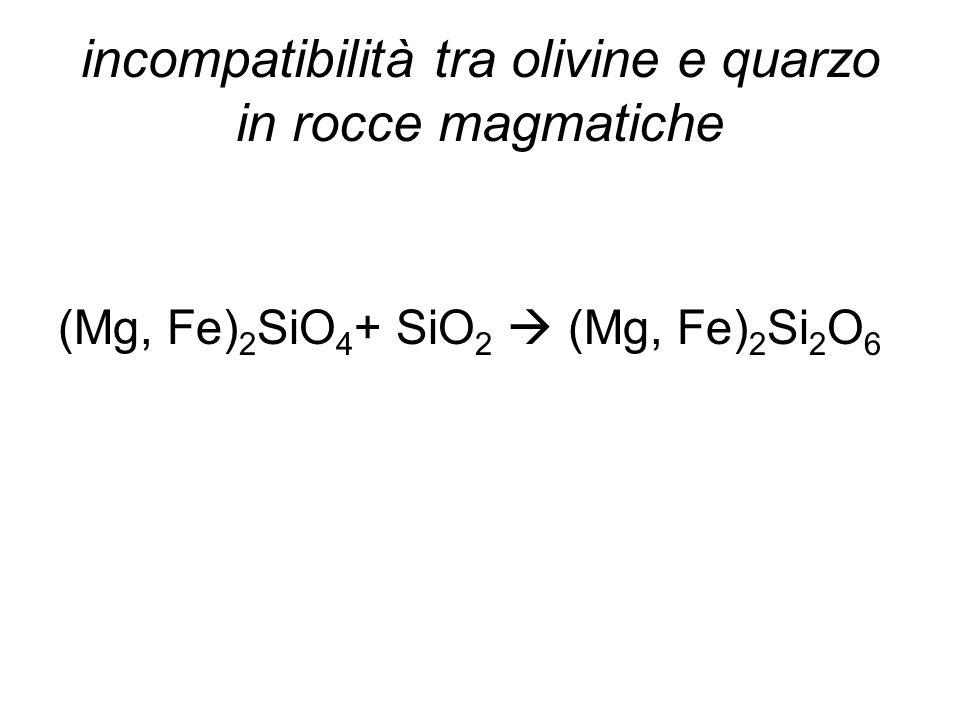 incompatibilità tra olivine e quarzo in rocce magmatiche