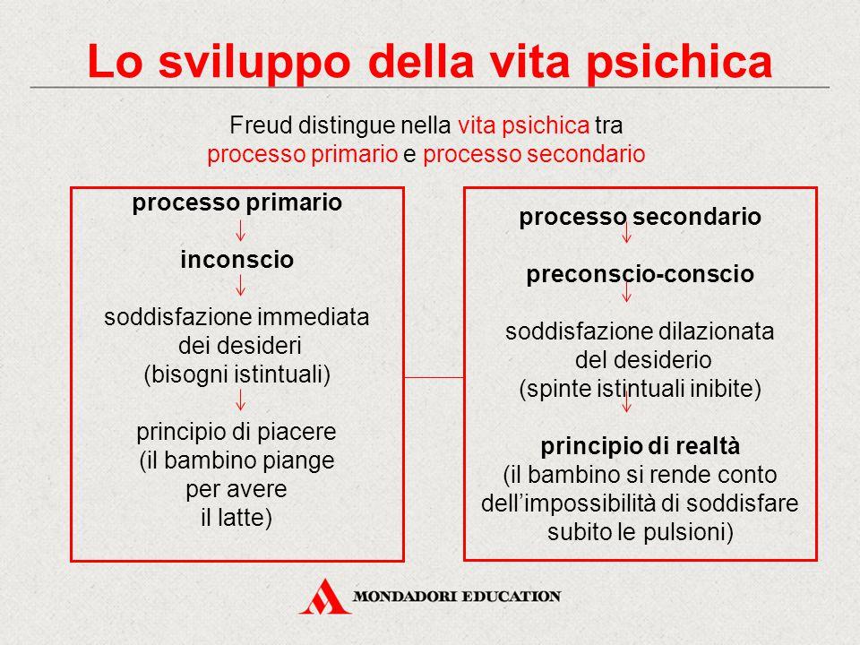 Lo sviluppo della vita psichica