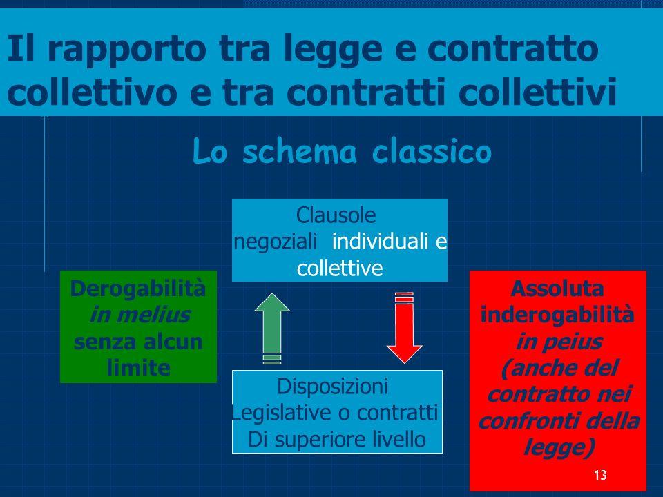 Il rapporto tra legge e contratto collettivo e tra contratti collettivi