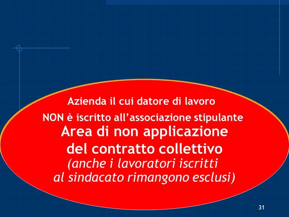 Area di non applicazione