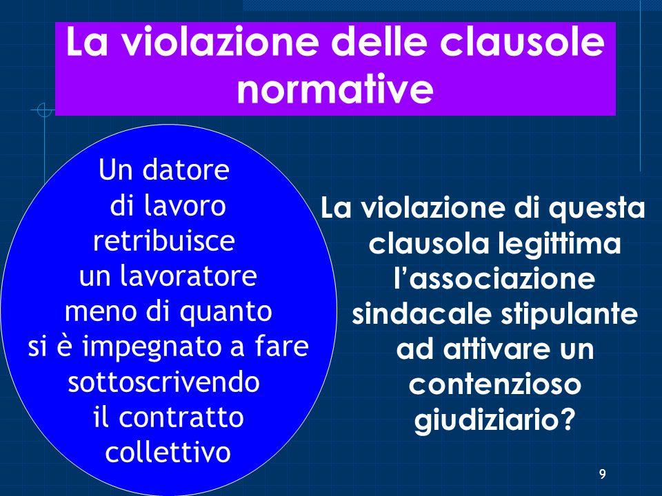 La violazione delle clausole normative