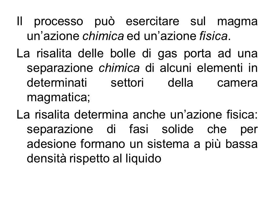 Il processo può esercitare sul magma un'azione chimica ed un'azione fisica.