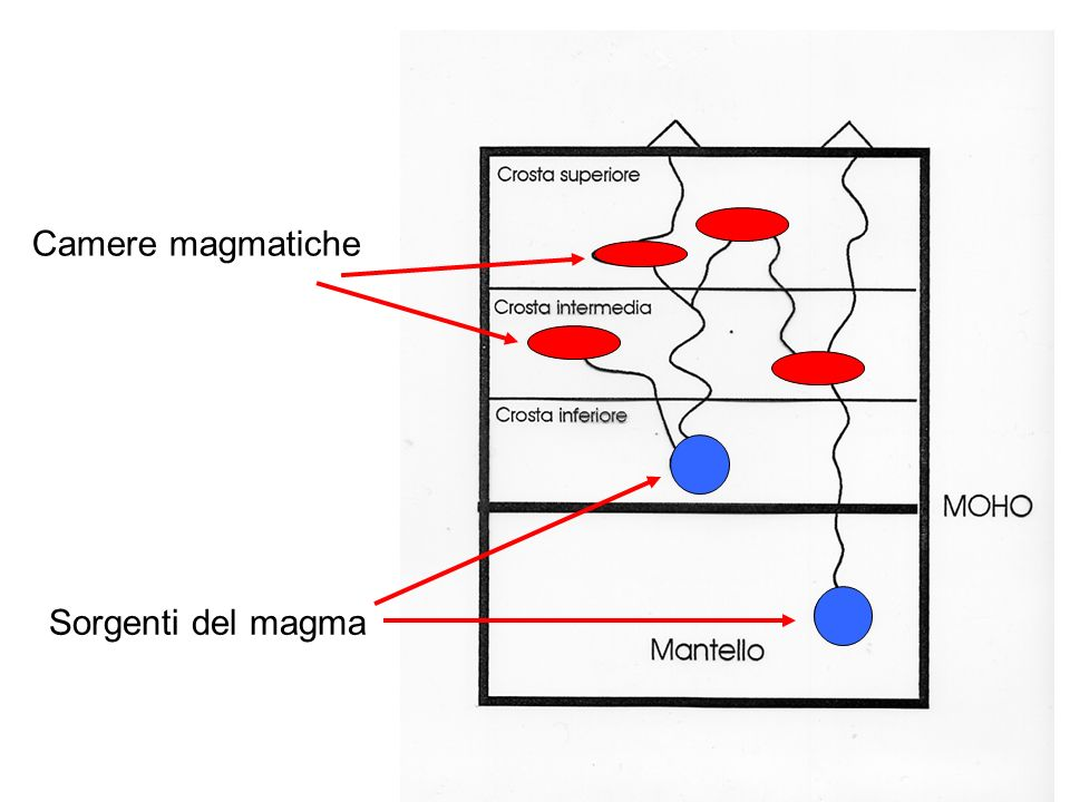 Camere magmatiche Sorgenti del magma