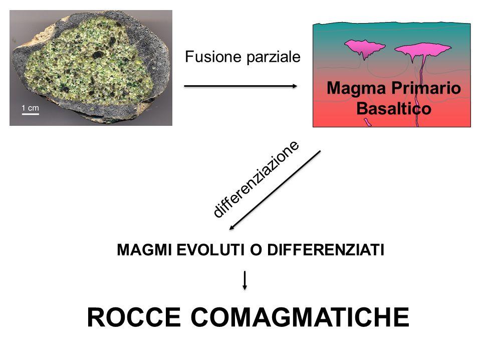 ROCCE COMAGMATICHE Magma Primario Basaltico Fusione parziale