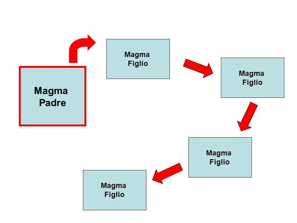 Magma Figlio Magma Figlio Magma Padre Magma Figlio Magma Figlio
