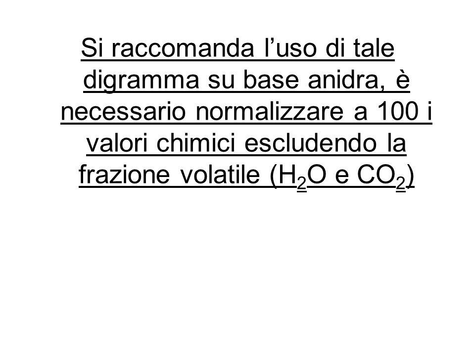 Si raccomanda l'uso di tale digramma su base anidra, è necessario normalizzare a 100 i valori chimici escludendo la frazione volatile (H2O e CO2)