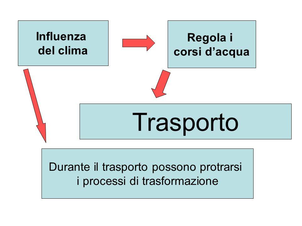 Trasporto Influenza Regola i del clima corsi d'acqua