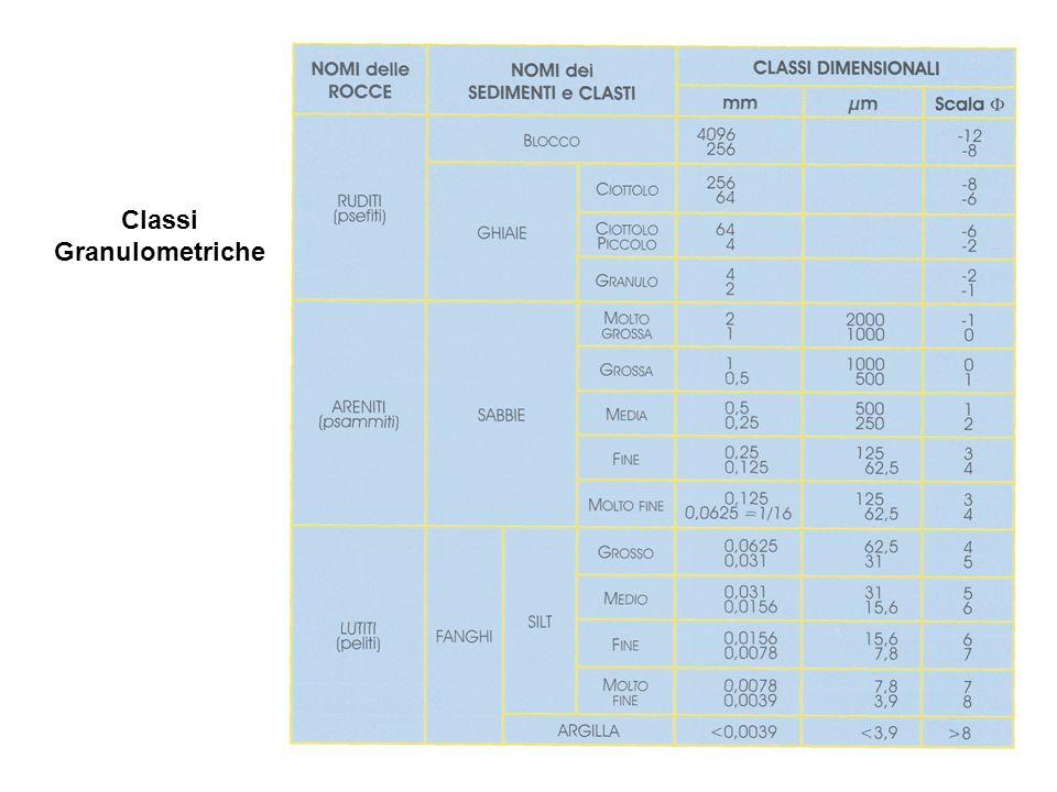 Classi Granulometriche