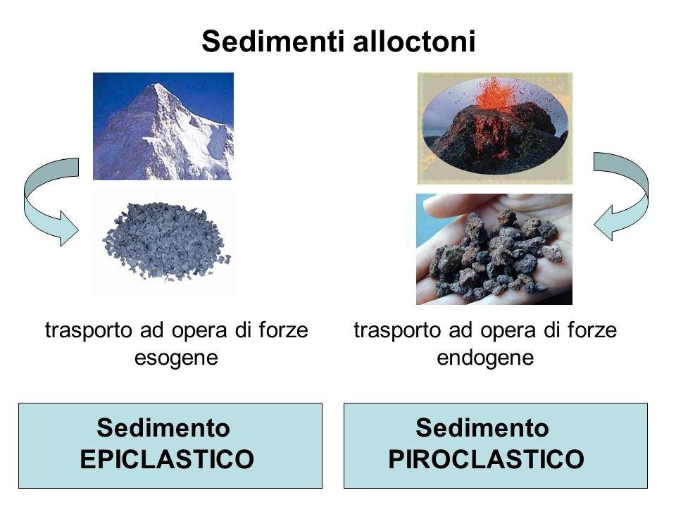 Sedimenti alloctoni Sedimento EPICLASTICO Sedimento PIROCLASTICO