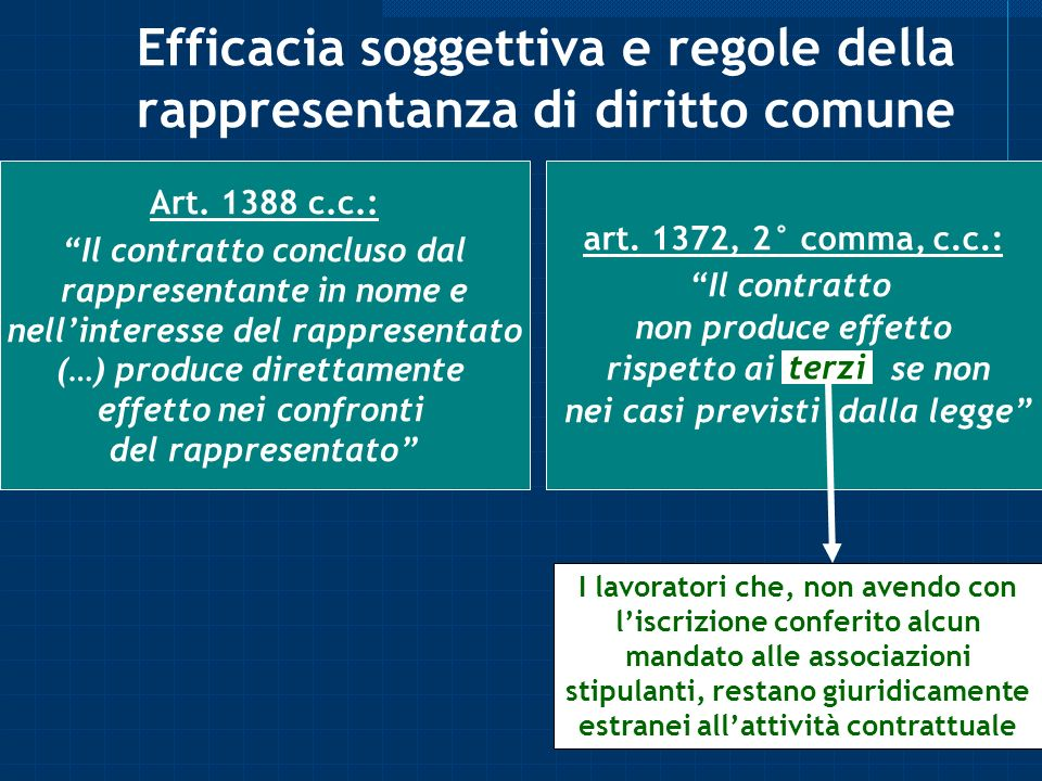 Efficacia soggettiva e regole della rappresentanza di diritto comune