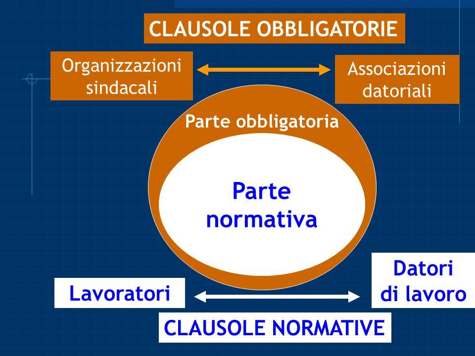 CONTRATTO COLLETTIVO Parte normativa CLAUSOLE OBBLIGATORIE Datori