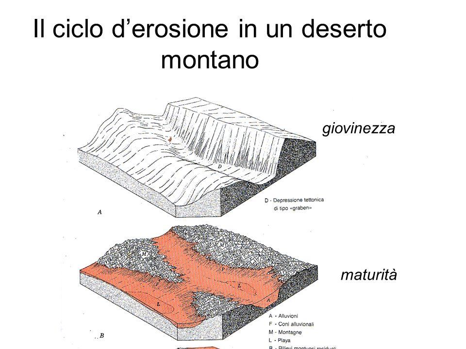 Il ciclo d'erosione in un deserto montano