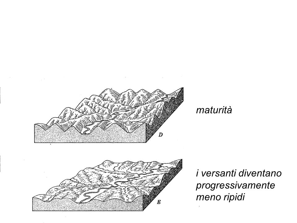 maturità i versanti diventano progressivamente meno ripidi