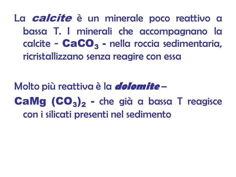 La calcite è un minerale poco reattivo a bassa T