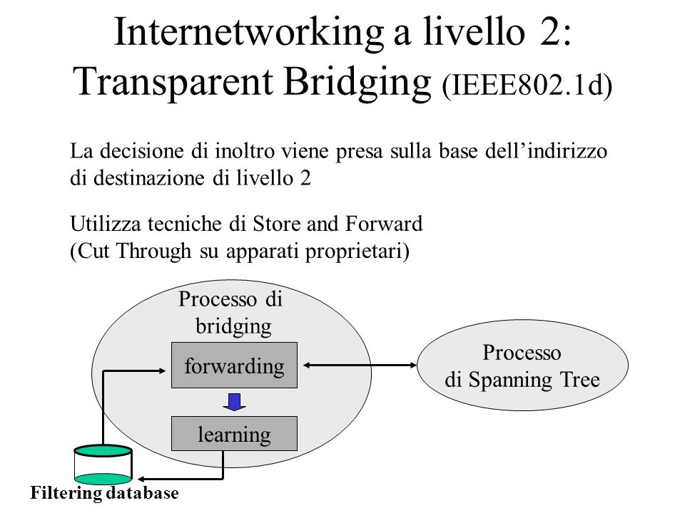 Internetworking a livello 2: Transparent Bridging (IEEE802.1d)