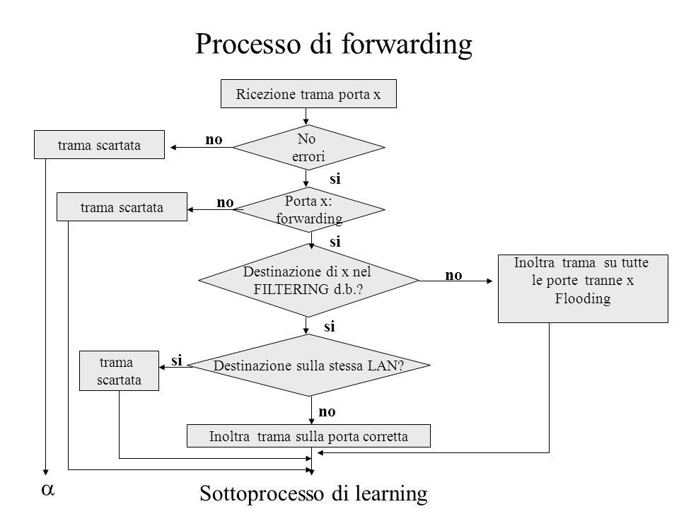 Processo di forwarding