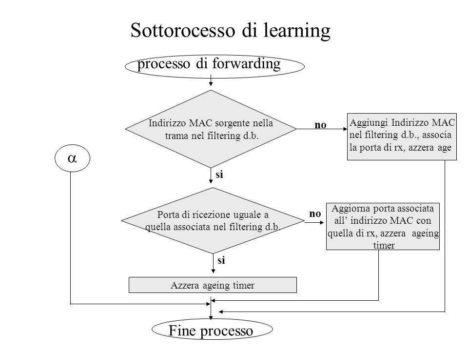Sottorocesso di learning