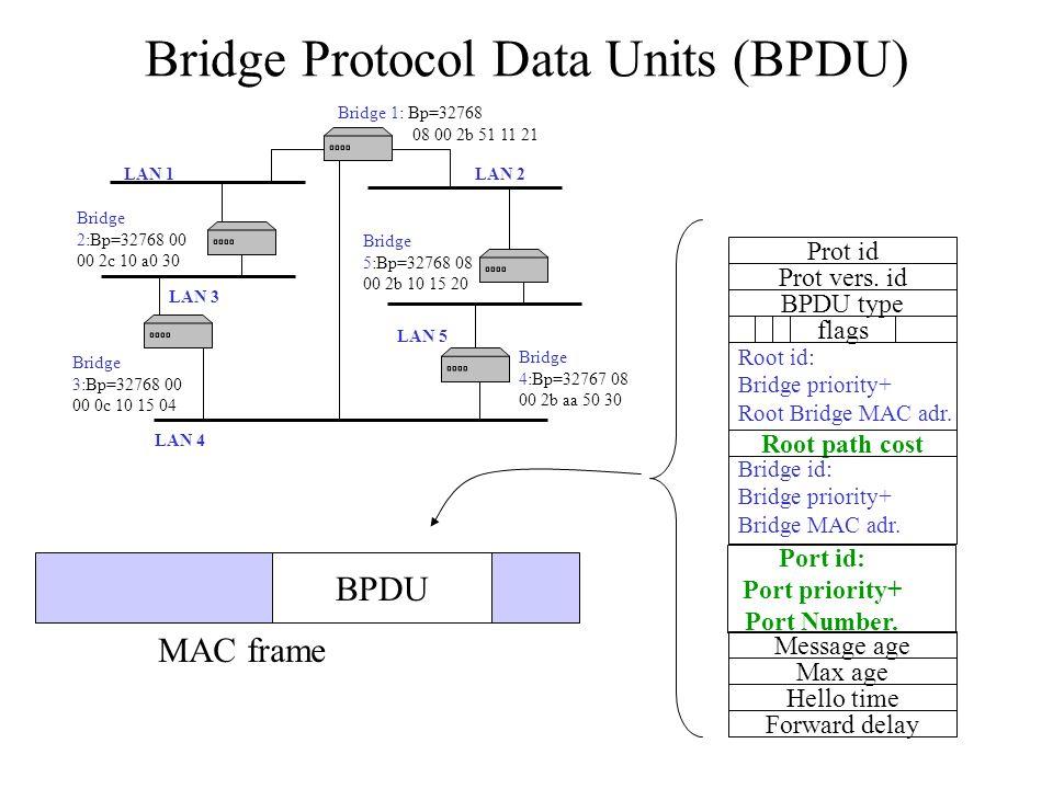 Bridge Protocol Data Units (BPDU)