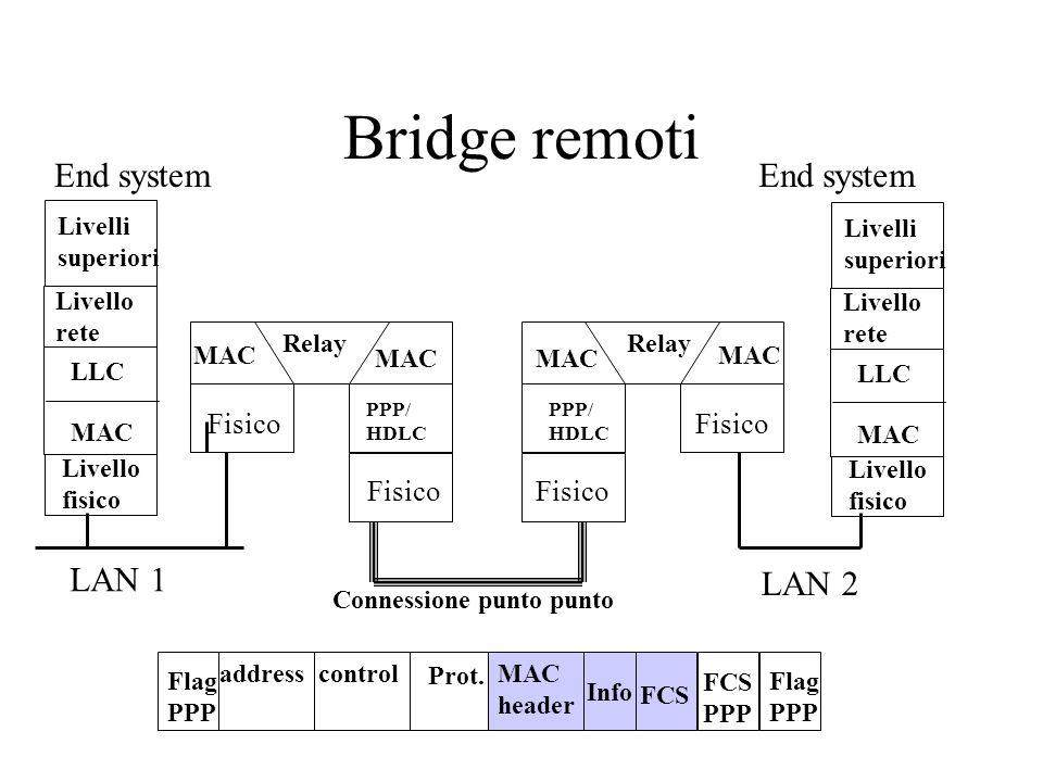Bridge remoti End system End system LAN 1 LAN 2 Fisico Fisico Fisico