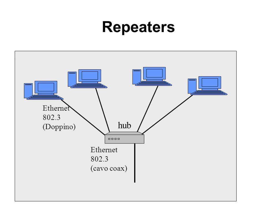 Repeaters End system End system hub Repeater Ethernet 802.3 (Doppino)
