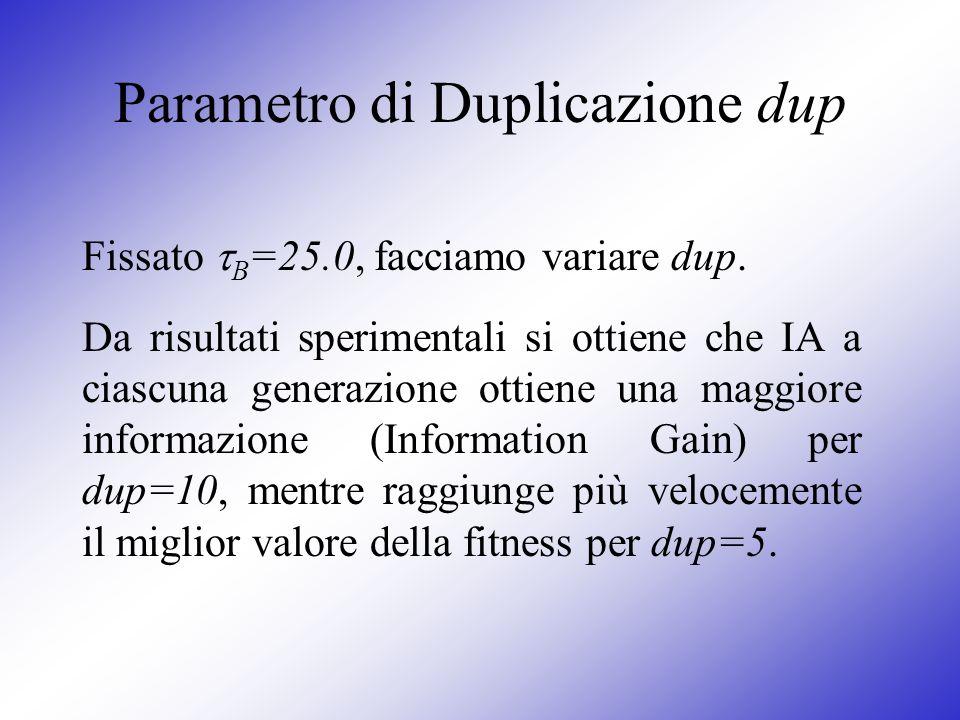 Parametro di Duplicazione dup